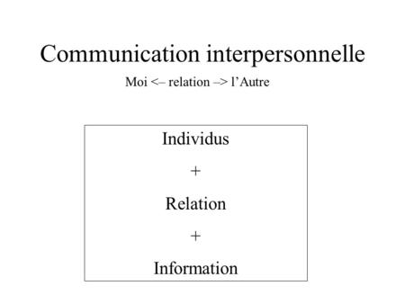 Communication interpersonnelle Individus + Relation + Information Moi lAutre.