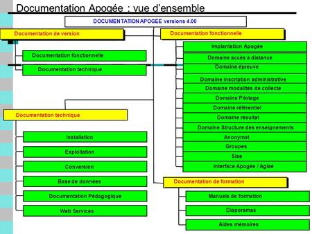 Documentation Apogée : vue densemble Documentation fonctionnelle Documentation technique Documentation de version Implantation Apogée Domaine accès à distance.