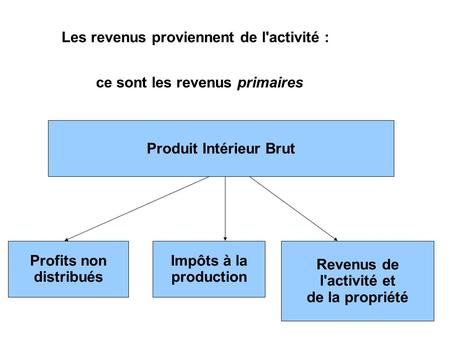 Le circuit conomique simple 2 agents 2 march s ppt for Definition du produit interieur brut