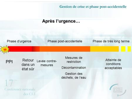Après lurgence… Phase durgencePhase de très long termePhase post-accidentelle PPI Retour dans un état sûr Levée contre- mesures Mesures de restriction.