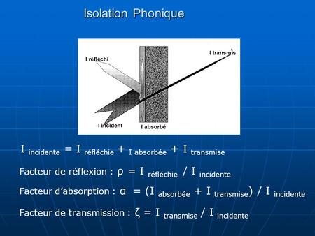 Isolation Phonique I incidente = I réfléchie + I absorbée + I transmise Facteur de réflexion : ρ = I réfléchie / I incidente Facteur d'absorption : α.