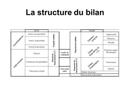 La structure du bilan. Simplifions le bilan Distinguons le financement du cycle dexploitation des emplois permanents (immobilisations)