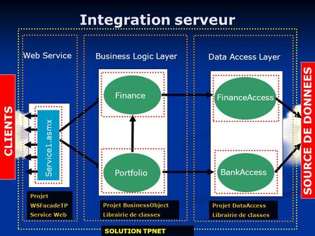 Integration serveur Data Access Layer Web Service Service1.asmx BankAccess FinanceAccess CLIENTS Business Logic Layer Finance Portfolio SOURCE DE DONNEES.