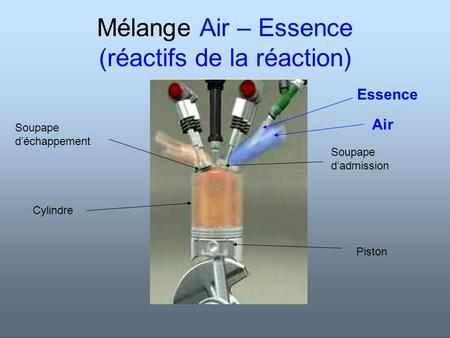 Mélange Air – Essence (réactifs de la réaction) Air Essence Piston Soupape déchappement Soupape dadmission Cylindre.