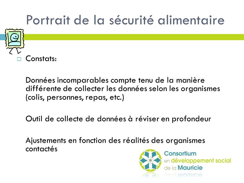 Portrait de la sécurité alimentaire  Solution: Partenariat avec Moisson Mauricie/Centre-du-Québec dans l'ajustement de l'outil et la collecte de données pour l'ensemble des organismes travaillant sur le continuum de la sécurité alimentaire.