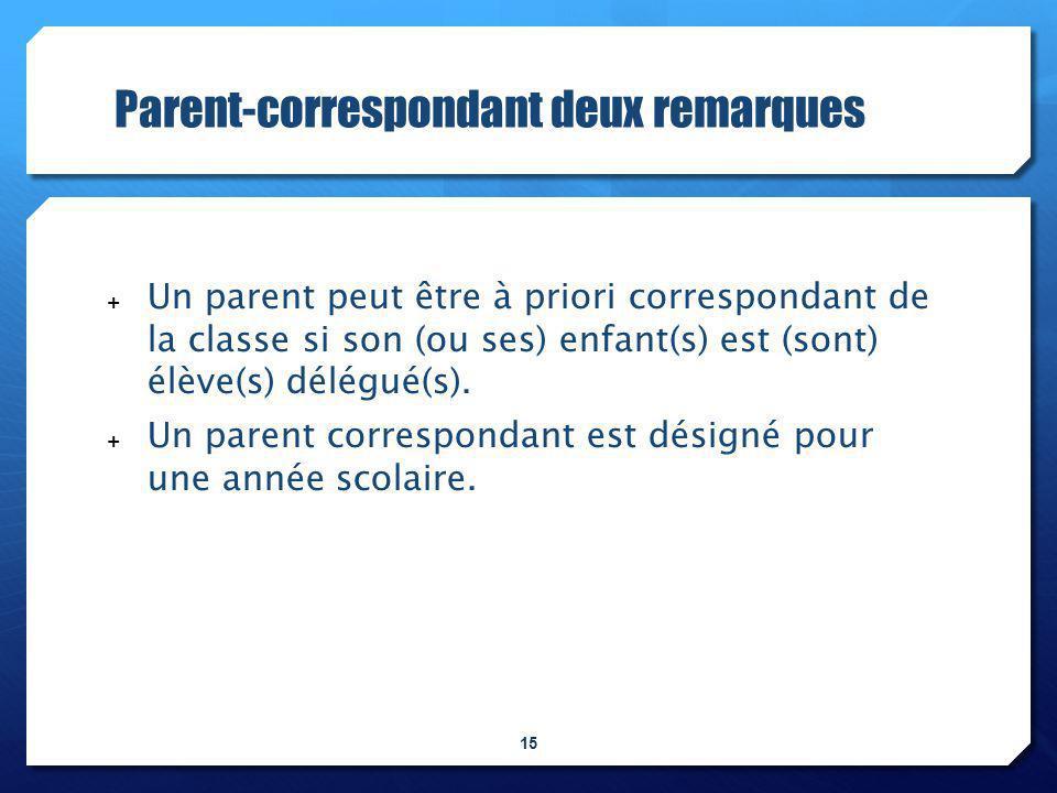 Engagements et rôle du parent-correspondant . Disponibilité.