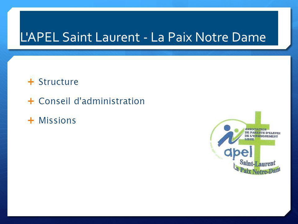 Structure de l APEL  Association loi de 1901 créée en 1951  Regroupe sous forme volontaire, les parents des élèves scolarisés dans l ensemble scolaire, ayant réglé leur cotisation annuelle.
