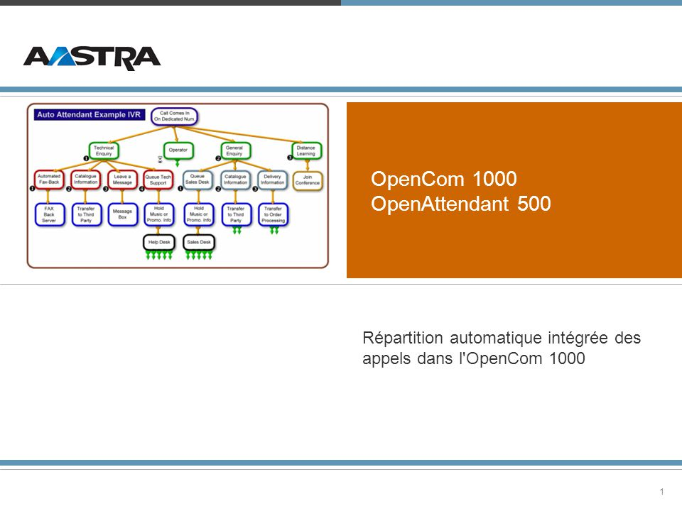 2© 2006 DeTeWe GmbH - PM OpenAttendant 500, caractéristiques principales » » Commutation automatique comme solution intégrée dans la famille système OpenCom 1000 » » Guide de l utilisateur par menu vocal et navigation par entrée DTMF » » Menus définissables librement » » Simplicité d utilisation via le service WEB