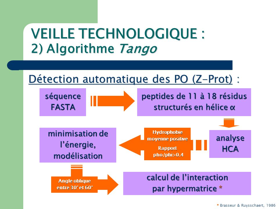 VEILLE TECHNOLOGIQUE : 2) Algorithme Tango Exemple pour HIV-1 : Corrélations qualitatives entre les prédictions de Tango, les scores de Z-Prot, et les résultats expérimentaux : Utilisation comme critère discriminant pour augmenter le taux de confiance de Z-Prot?