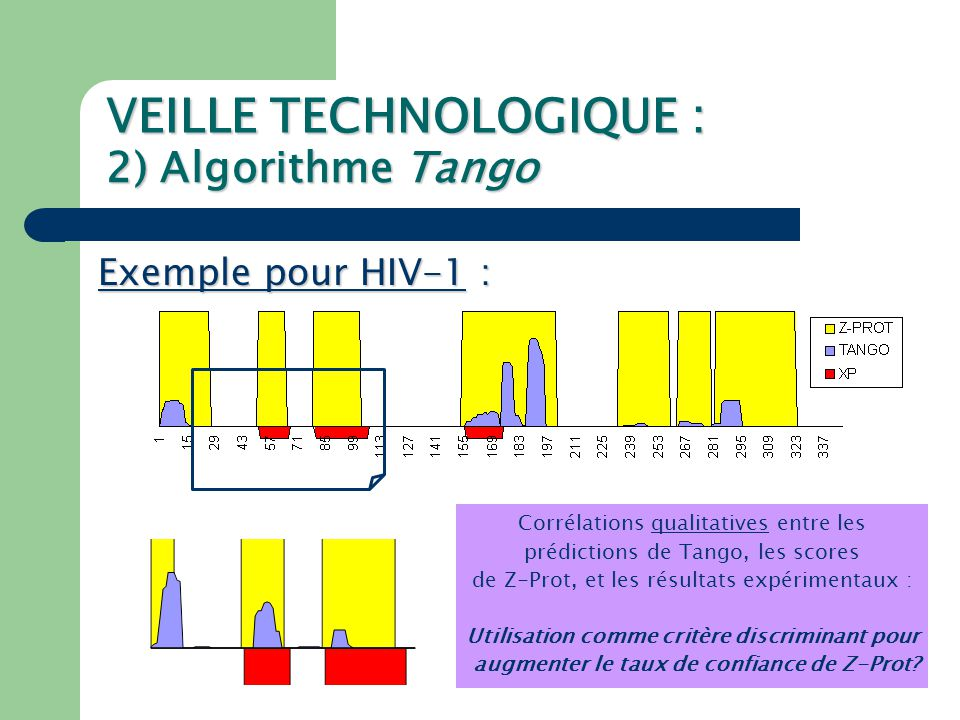 VEILLE TECHNOLOGIQUE : 2) Algorithme Tango Etude portant sur 10 protéines avec résultats exp.