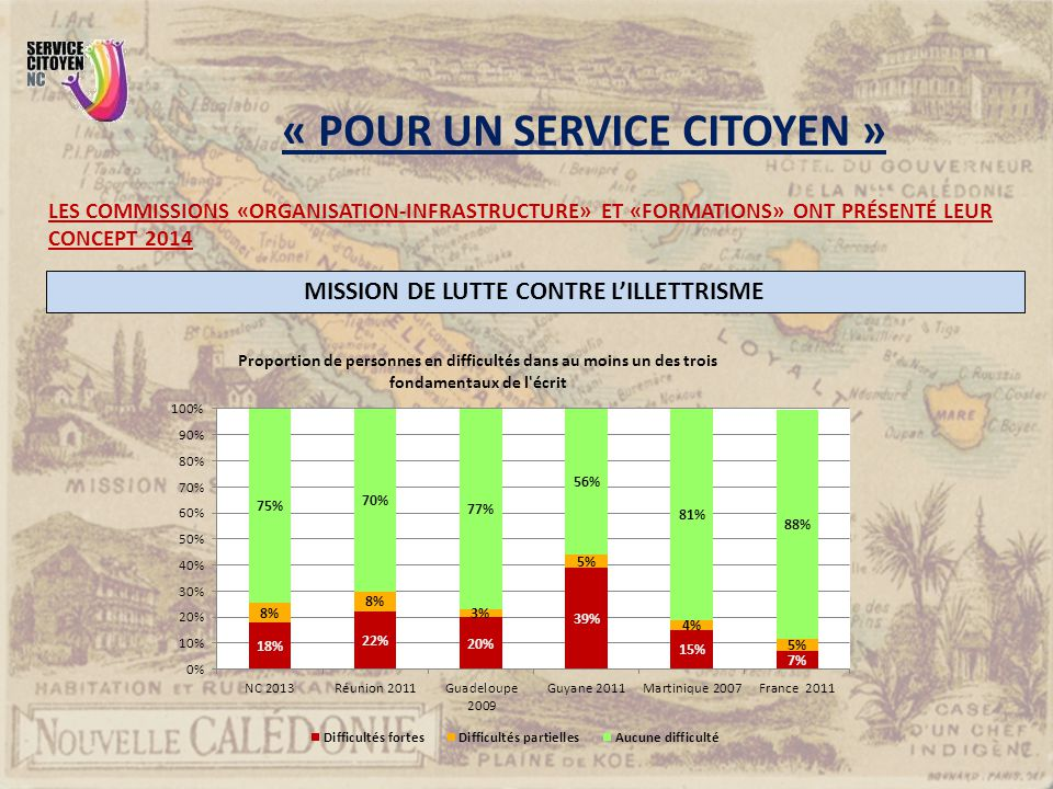 Même performance que la Guadeloupe, la Martinique, La Réunion : environ 30% de jeunes illettrés.