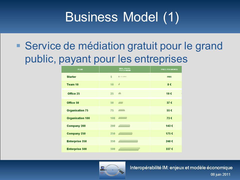Interopérabilité IM: enjeux et modèle économique 08 juin 2011 Business Model (2)  Services à valeurs ajoutée payants VoIP Entreprise Formations Déploiement & maintenance