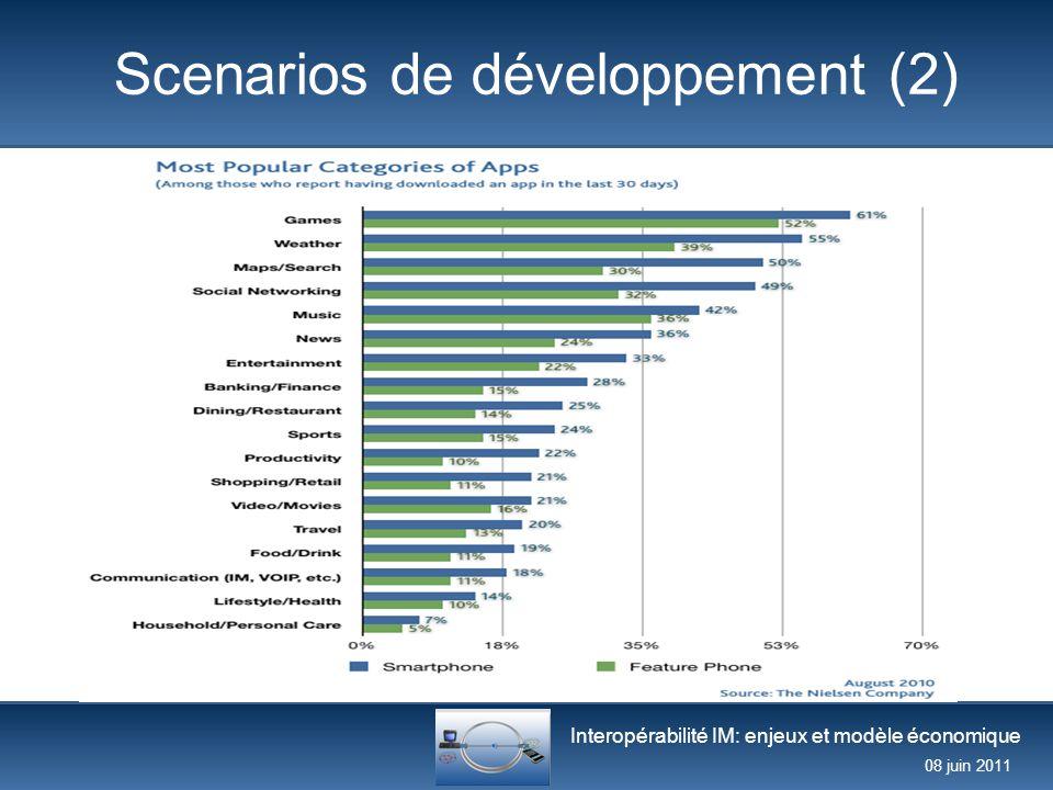 Interopérabilité IM: enjeux et modèle économique 08 juin 2011 Conclusion (1) 10 Avec quelles ressources génère-t-on des revenus.