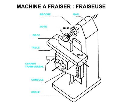 MACHINE A FRAISER : FRAISEUSE