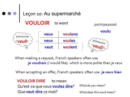 VOULOIR veux veut voulons voulez veulent When making a request, French speakers often use je voudrais (I would like) which is more polite than je veux.