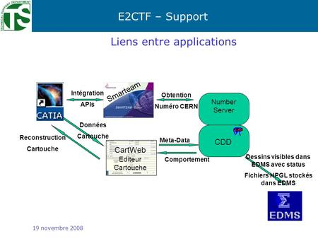 E2CTF – Support Meta-Data 19 novembre 2008 Liens entre applications Smarteam Intégration APIs CDD Number Server Obtention Numéro CERN CartWeb Editeur Cartouche.