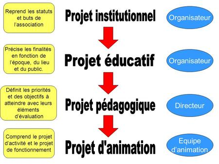 Projet institutionnel