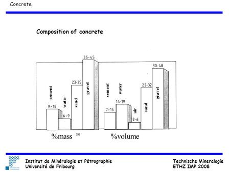 %mass%volume cement water sand gravel water sand gravel air Concrete Composition of concrete Institut de Minéralogie et Pétrographie Université de Fribourg.