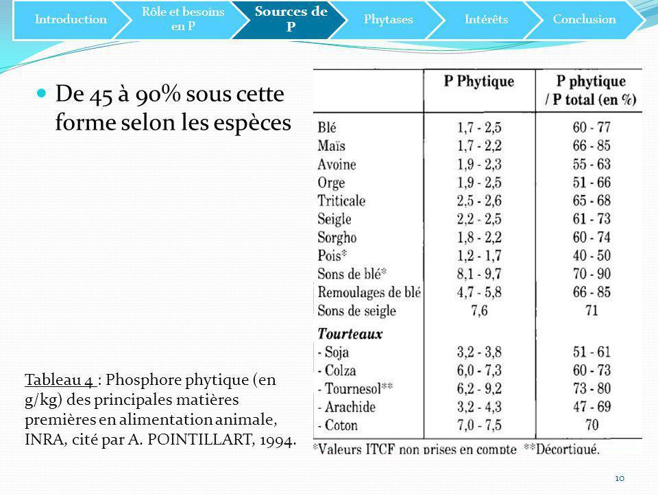 11 Tableau 5 : Localisation de l'acide phytique dans le grain, INRA, cité par A.