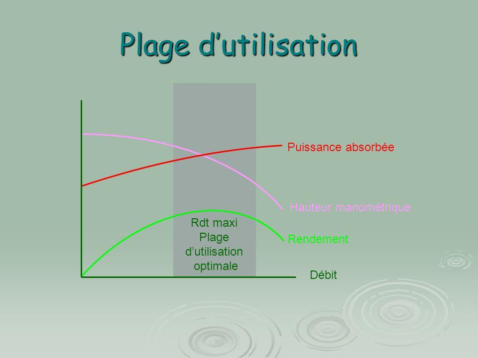 Influence de la vitesse de rotation (1)  Vitesse de rotation n quand n varie les caractéristiques évoluent.