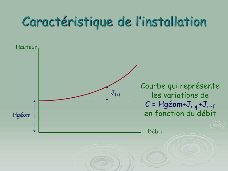 Point de fonctionnement Hauteur Débit F, Point de fonctionnement Hm = Hgéom+Jasp+Jref F QfQf Hm f Q f = débit dans l'installation