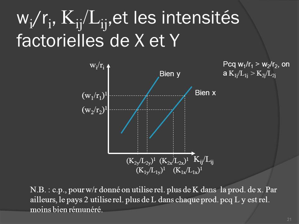 Allocation optimale en autarcie : pays 1 Oy Ox L 1x L 1y K 1y K 1x y x K 1y 1 K 1x 1 L 1x 1 L 1y 1 (K 1y /L 1y ) 1 (K 1x /L 1x ) 1 22