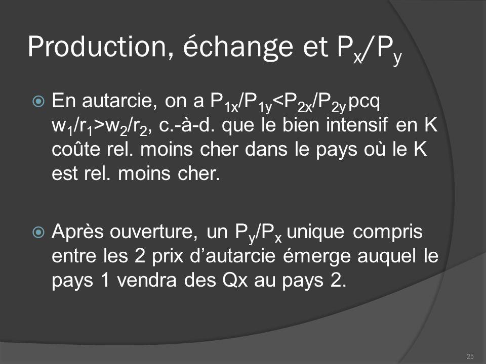 Production optimale avec échange CPP du pays 1 Qx Qy CPP du pays 2 Qx Qy P ¸x /P y Le pays 1 se spécialise dans la prod.