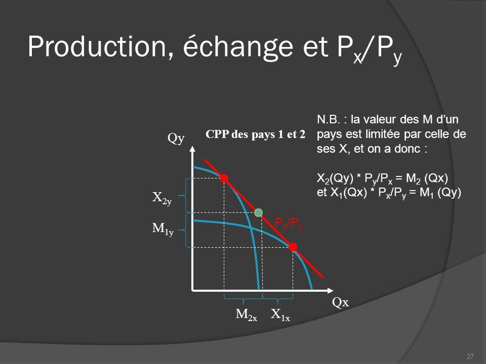 Échange, prix et salaires relatifs  Dans le pays 1, mieux doté en K, P x /P y, le prix du bien intensif en K augmente et w/r diminue.