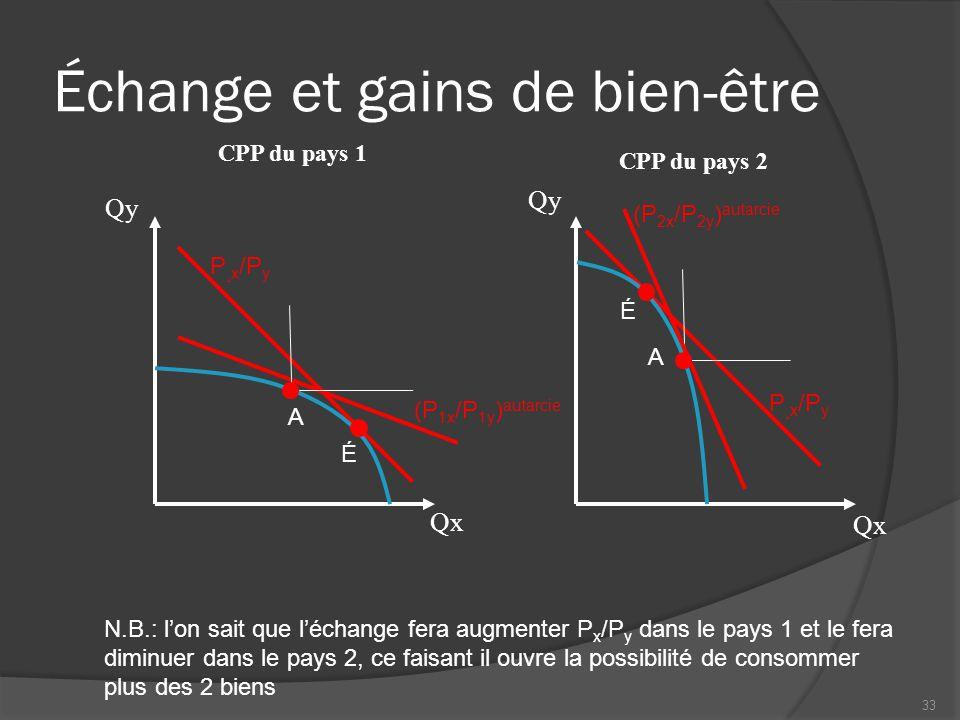 Échange et gains mutuels CPP des pays 1 et 2 Qx Qy (P x /P y ) échange En superposant les 2 graphiques précédents, on isole la zone où les habitants des 2 pays consomment plus des 2 biens 34