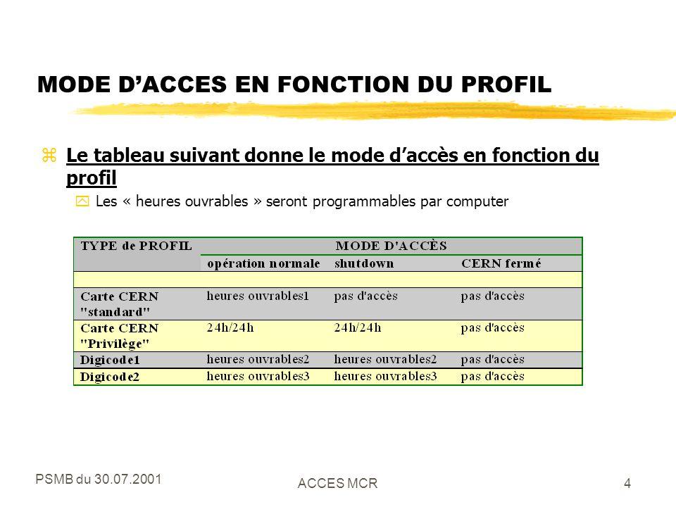 PSMB du 30.07.2001 ACCES MCR5 REMARQUES zL accès au MCR est à tout moment possible avec le pass MCR.