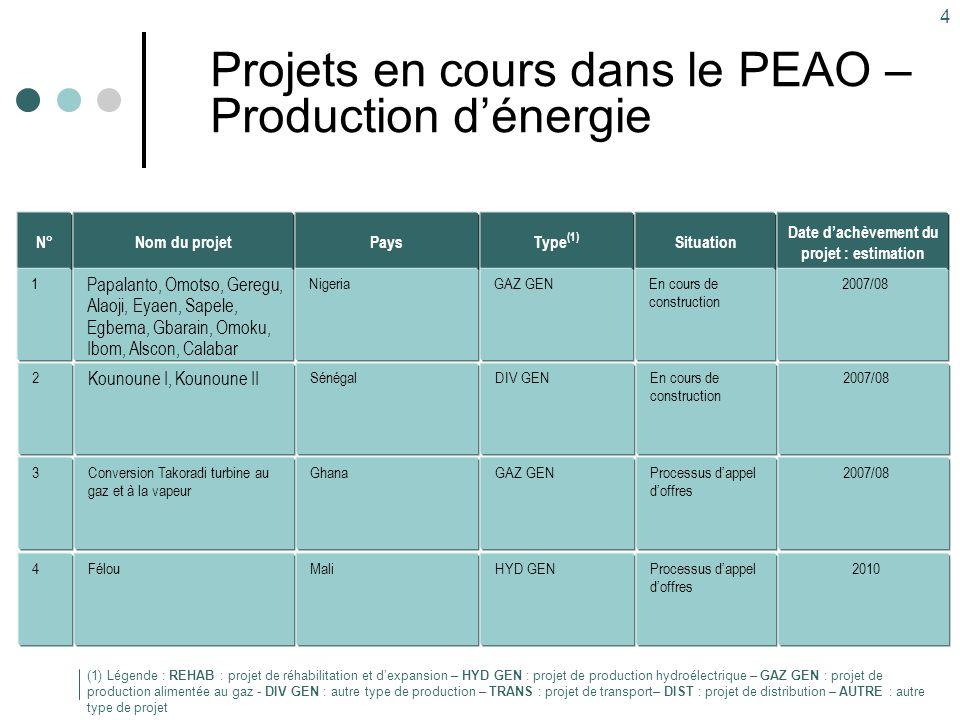 5 Projets en cours dans le PEAO – Transport d'énergie Type (1) TRANS Pays Nigeria-Bénin Nom du projet Ikeja West - Sakété Situation En cours de construction (1) Légende : REHAB : projet de réhabilitation et d'expansion – HYD GEN : projet de production hydroélectrique – GAZ GEN : projet de production alimentée au gaz - DIV GEN : autre type de production – TRANS : projet de transport– DIST : projet de distribution – AUTRE : autre type de projet Date d'achèvement du projet : estimation 1 er trimestre 2007 N° 5 TRANS GhanaAboadze - Volta En cours de construction 20086 TRANS Burkina FasoBobo Dioulasso- Ouagadougou Processus d'appel d'offres 20087 TRANS Ghana-Togo-BéninVolta-Momé Hagou-Sakete Mobilisation des financements 20098