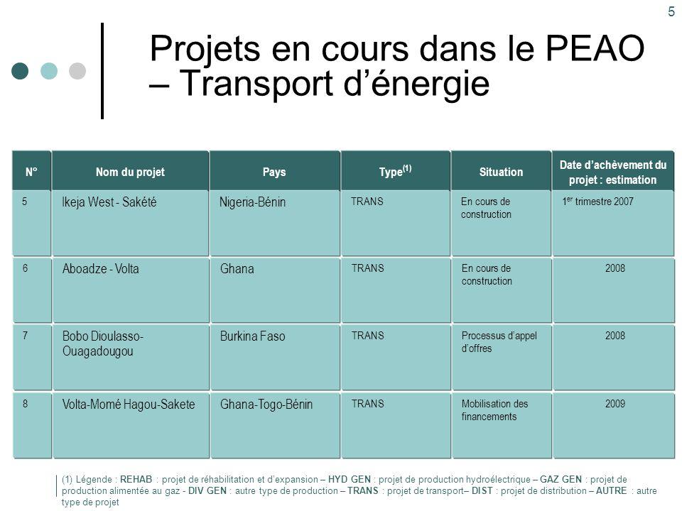 6 Principaux projets à venir dans le PEAO (I) Type (1) GAZ GEN Pays Ghana Nom du projet Tema Coût estimé (Mln $) 250 (1) Légende : REHAB : projet de réhabilitation et d'expansion – HYD GEN : projet de production hydroélectrique – GAZ GEN : projet de production alimentée au gaz - DIV GEN : autre type de production – TRANS : projet de transport– DIST : projet de distribution – AUTRE : autre type de projet Date d'achèvement du projet : estimation 2007 N° 1 HYD GEN TRANS Guinée, Guinée Bissau, Gambie, Sénégal OMVG100020072 REHAB (HYD GEN) Nigeria Kainji, Jebba10020073 TRANS Ghana Aboadze-Prestea-Kumasi-Wa- Han-Tumu 2402007/084