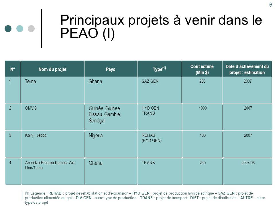 7 Principaux projets à venir dans le PEAO (II) Type (1) TRANS Pays Ghana-Burkina Faso Ghana-Burkina Faso- Mali Nom du projet Bolgatanga-Ouagadougou Han-Bobo Dioulasso- Sikasso-Bamako Coût estimé (Mln $) 330 (1) Légende : REHAB : projet de réhabilitation et d'expansion – HYD GEN : projet de production hydroélectrique – GAZ GEN : projet de production alimentée au gaz - DIV GEN : autre type de production – TRANS : projet de transport– DIST : projet de distribution – AUTRE : autre type de projet Date d'achèvement du projet : estimation 2007/08 N° 5 HYD GEN TRANS Mali, Mauritanie, Sénégal, Guinée OMVG 250 80 20086 AUTRES (Construction, équipement, communications CIC) Afrique de l'Ouest (CIC situés au Bénin ; comm.