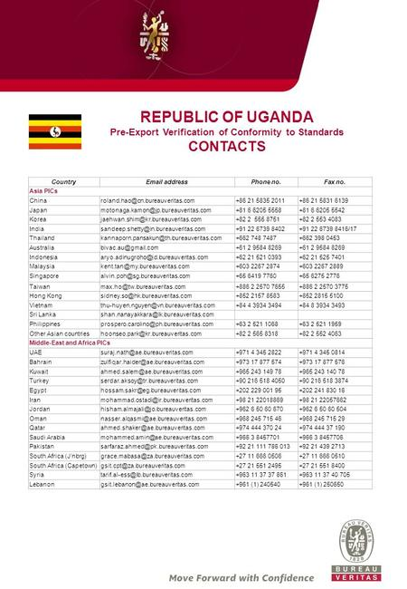 REPUBLIC OF UGANDA Pre-Export Verification of Conformity to Standards CONTACTS Country addressPhone no.Fax no. Asia PICs