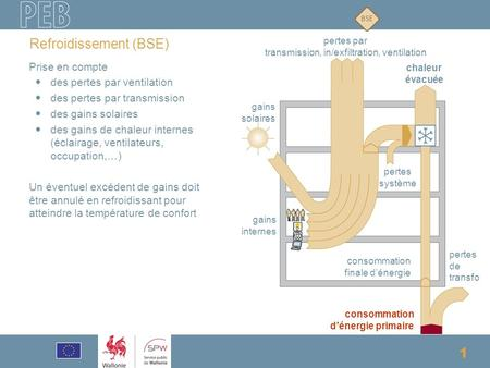 Formation - Responsable PEB - BSE