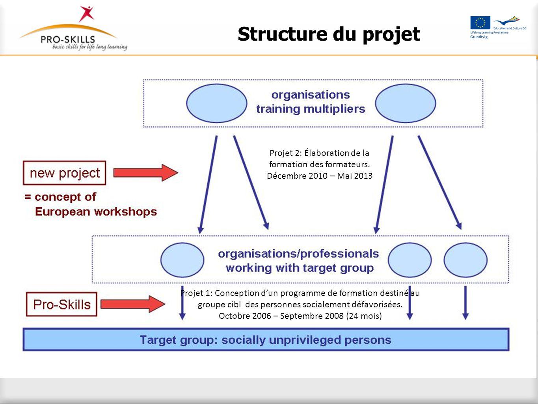 Structure du projet 1.Élaboration de la Formation des Formateurs
