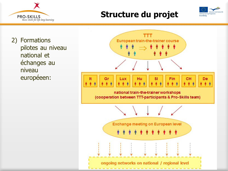 Ressources disponibles sur Internet Philosophie Manuel des concepts de base de la formation Formation des formateurs « Boîte à outils » Brochure de sensibilisation www.pro-skills.eu