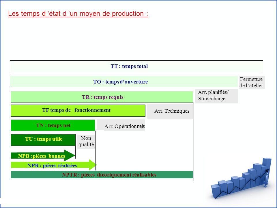 Indicateurs de performance : Le TRE l'indicateur stratégique d'engagement des moyens de production, il permet au dirigeant d'affiner la stratégie d 'organisation de l 'entreprise Le TRG est un indicateur de productivité de l'organisation industrielle.