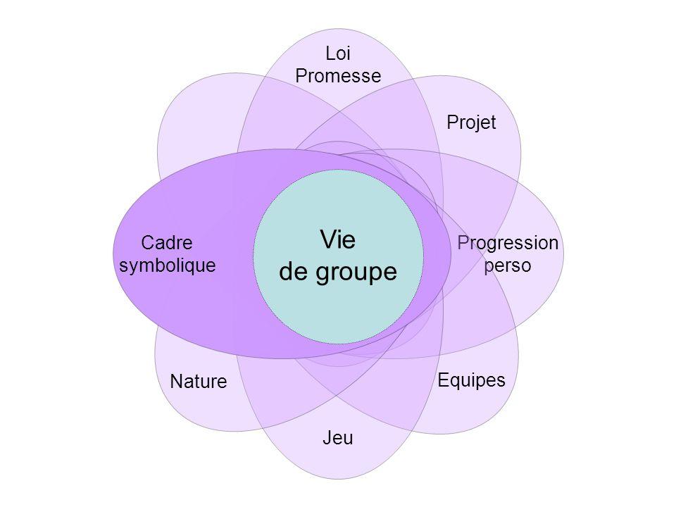 Progression perso Vie de groupe Loi Promesse Projet Equipes Jeu Nature Cadre symbolique Coéducation