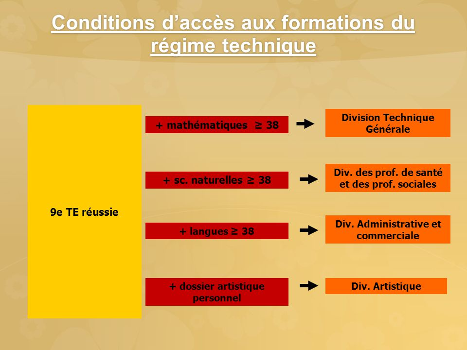 Branches de promotion Branches faisant partie d'une branche de promotion Allemand Français Anglais Mathématiques SciencesSciences nat.