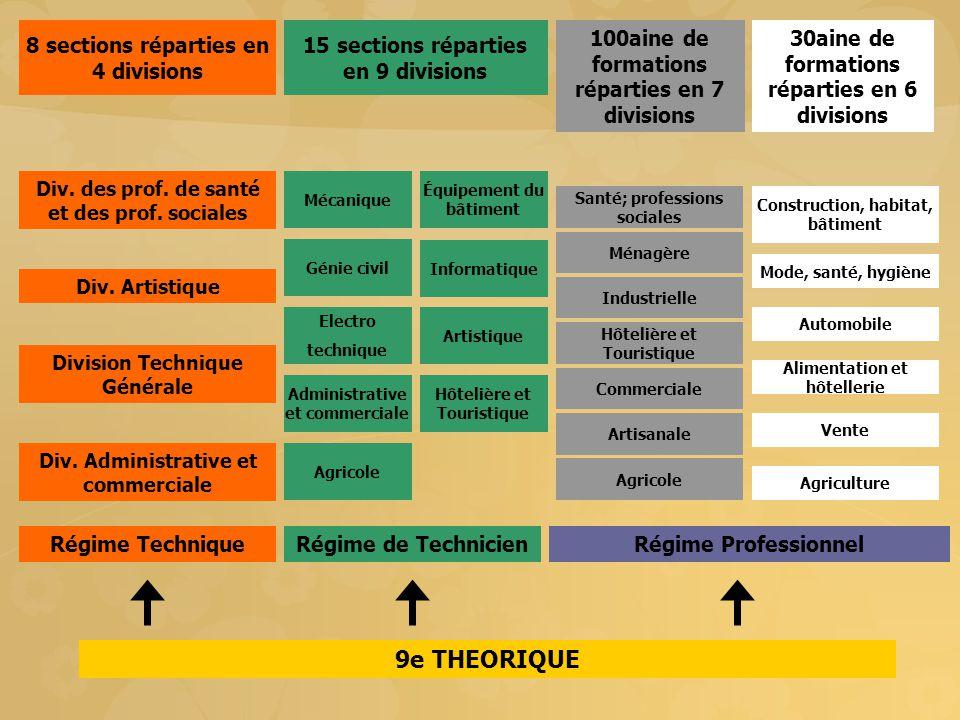 Les formations du régime technique