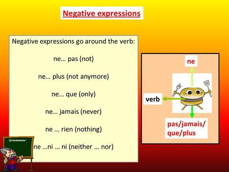 Negative expressions Negative expressions go around the verb: ne… pas (not) ne… plus (not anymore) ne… que (only) ne… jamais (never) ne … rien (nothing)