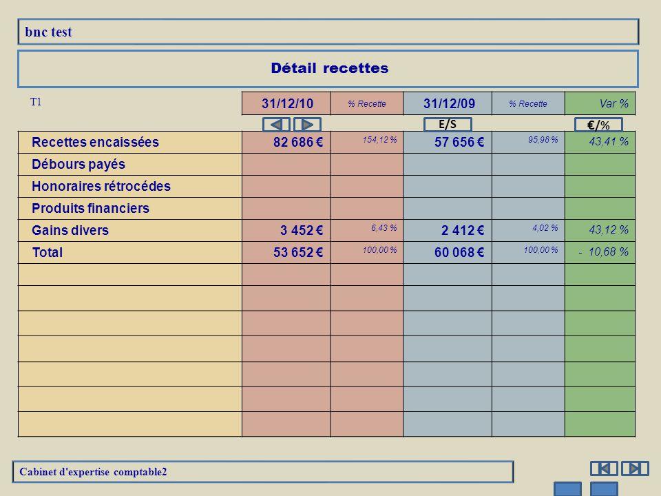 bnc test Recettes encaissées y compris les remboursements de frais  Cabinet d expertise comptable2 * * * Pourcentage calculé sur les recettes nettes