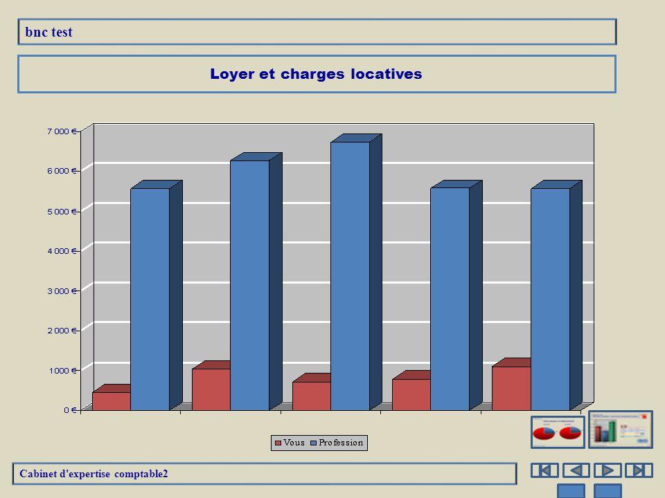 Loyer et charges locatives 31/12/10 31/12/09 Cabinet d expertise comptable2 bnc test E/S % Recettes