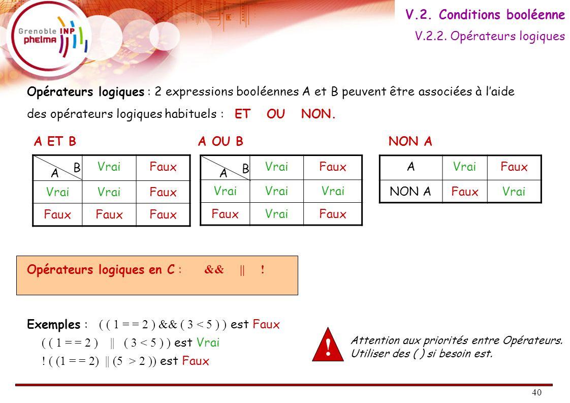 41 Condition VRAIFAUX Bloc n°1Bloc n°2 Bloc suite Si (Condition) Alors faire Bloc n°1 Sinon faire Bloc n°2 Fin Si Bloc suite AlgorithmiqueEn langage C if ( Condition ) { // Bloc n°1 ; } else { // Bloc n°2 ; } // Bloc suite ; Un bloc est un ensemble d'instructions regroupées entre {...