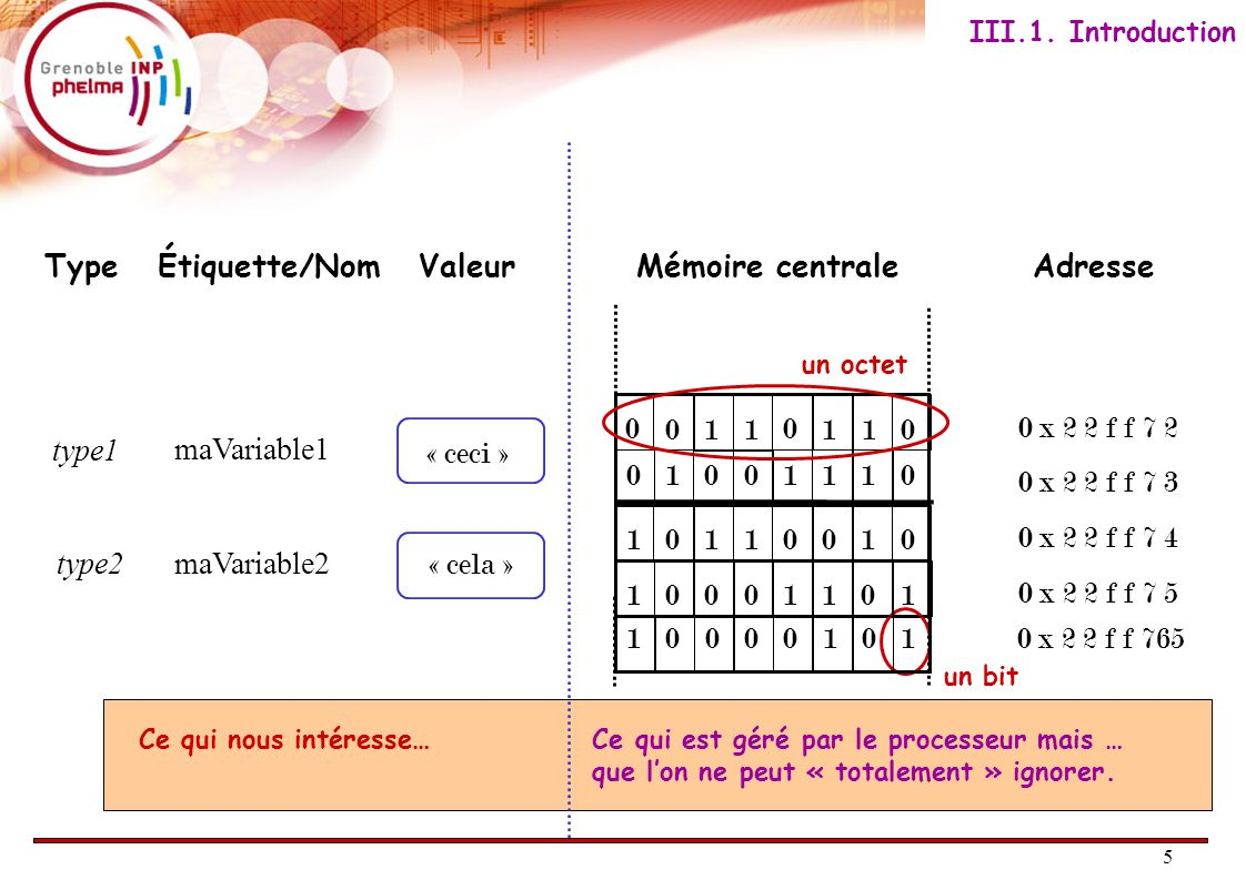 6 Le C est un langage dit fortement typé.