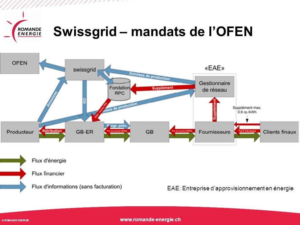 © ROMANDE ENERGIE www.romande-energie.ch Swissgrid – mécanisme RPC Swissgrid achète à l'auto- producteur les Kwh produits au prix coûtants (montant RPC).