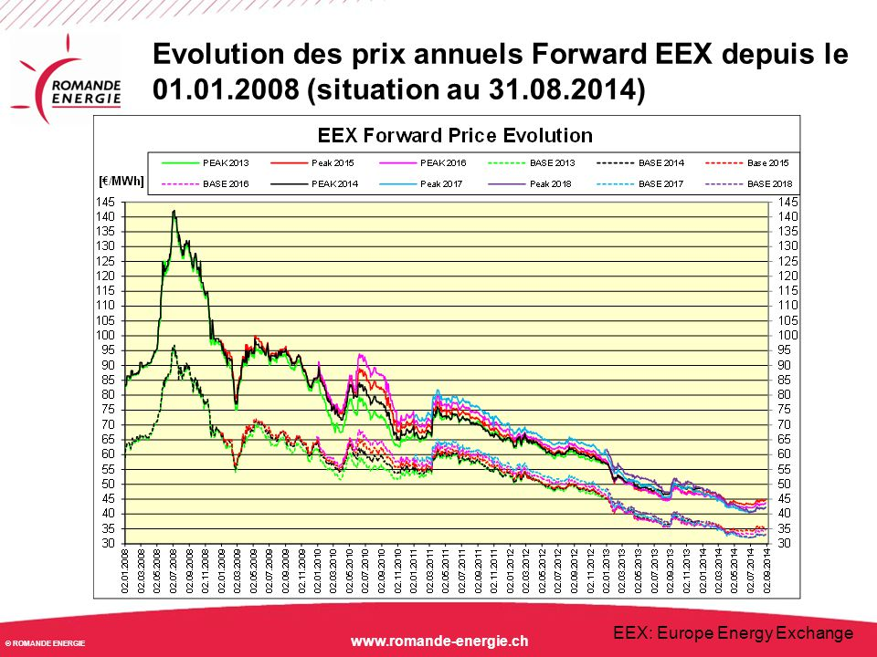 © ROMANDE ENERGIE www.romande-energie.ch Evolution des prix annuels Forward EEX depuis le 01.01.2012 (situation au 31.08.2014)