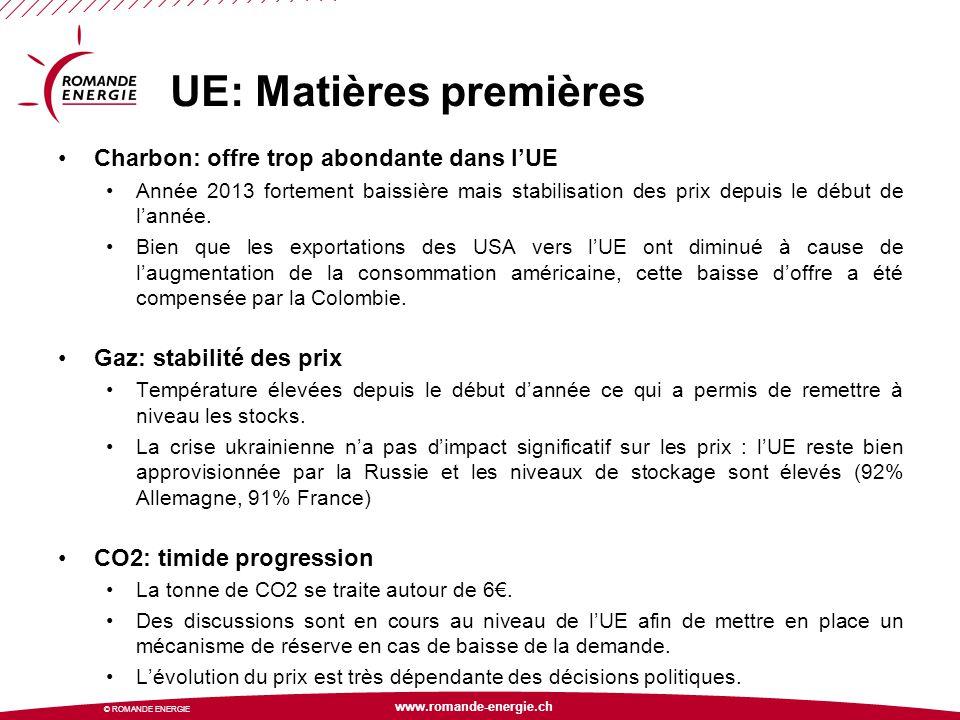 www.romande-energie.ch © ROMANDE ENERGIE UE: parc de production Capacités fossiles En 2014, 11GW devraient être mis en service mais 17GW retirés en raison des prix faibles du marché.