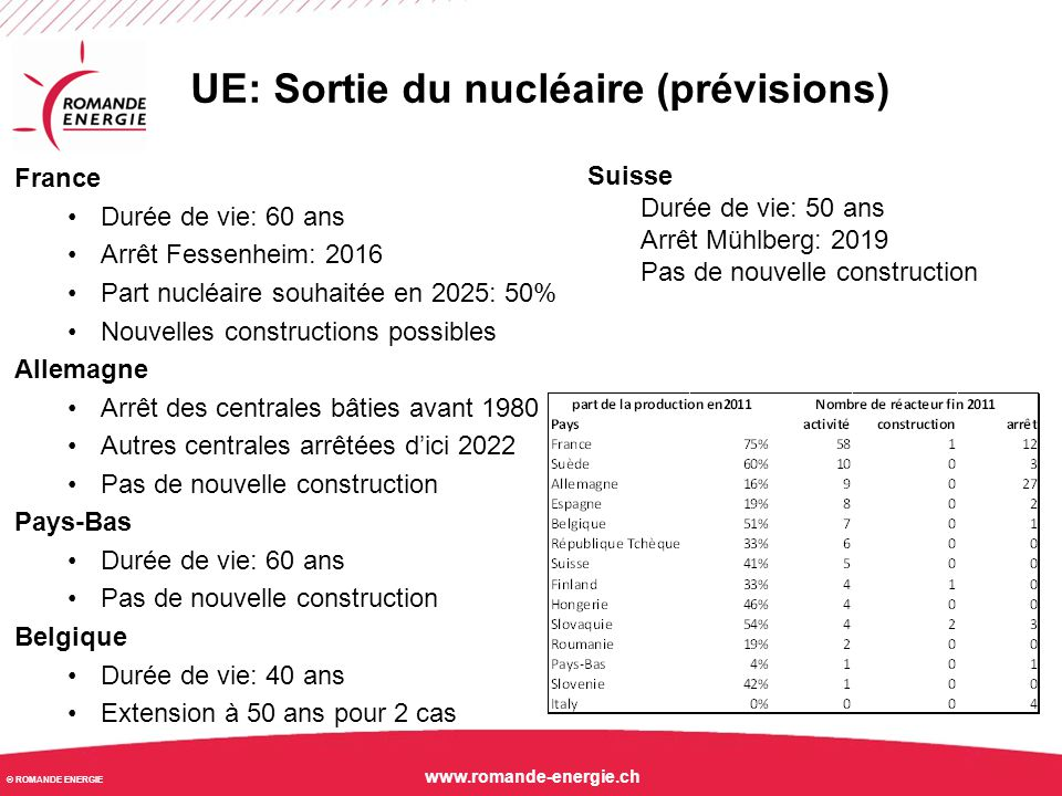© ROMANDE ENERGIE www.romande-energie.ch UE: évolution de la production renouvelable